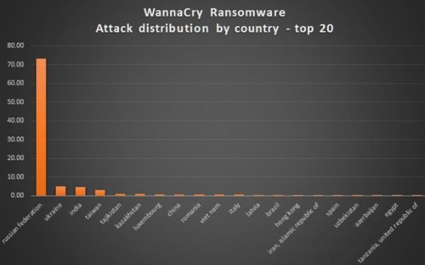 WannaCry-saldırısı-3-600x374